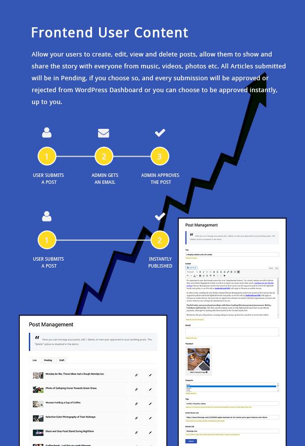 Gridbee - Content Sharing WordPress Theme - 2