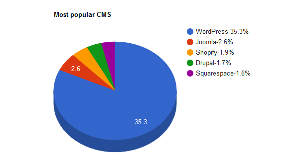 How Popular Is WordPress